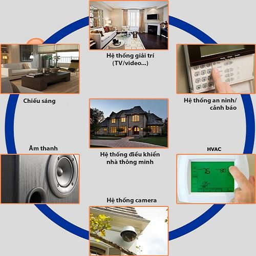 Mở đầu đề án Thiết kế, chế tạo mô hình nhà thông minh
