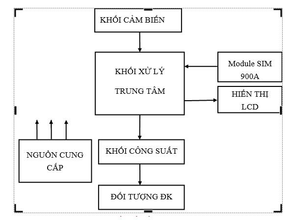 so-do-khoi-cau-truc-nha-thong-minh-1