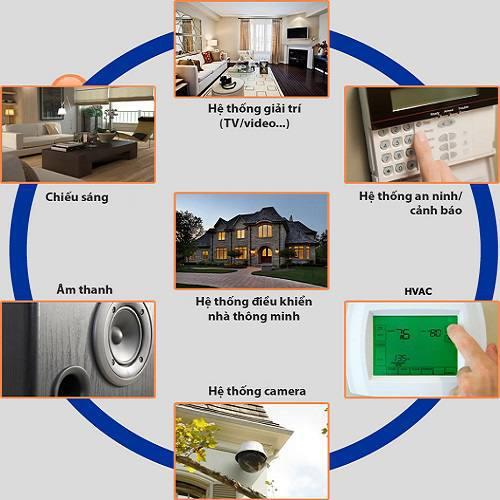 Các loại cảm biến được sử dụng trong mạch trong dự an thiết kế nhà thông minh